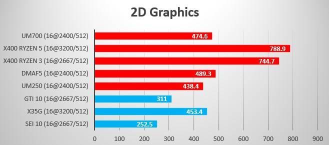 Summer 2021 Benchmark 2D Graphics