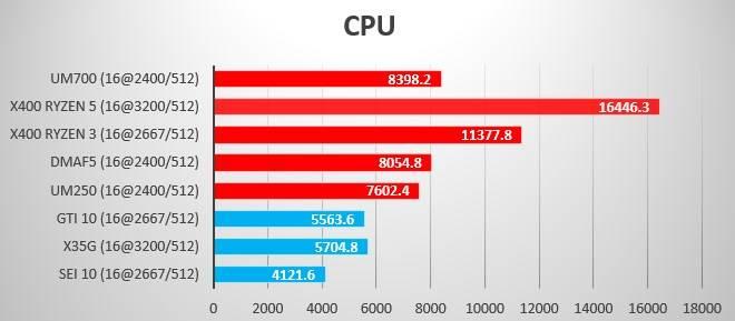 Summer 2021 Benchmark CPU