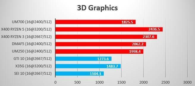 Summer 2021 Benchmark 3D Graphics