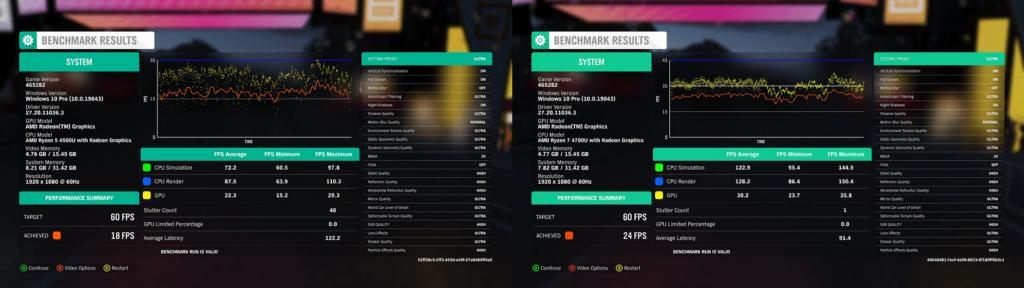 Forza Horizon 4 Benchmark Scores for Ryzen mini PC