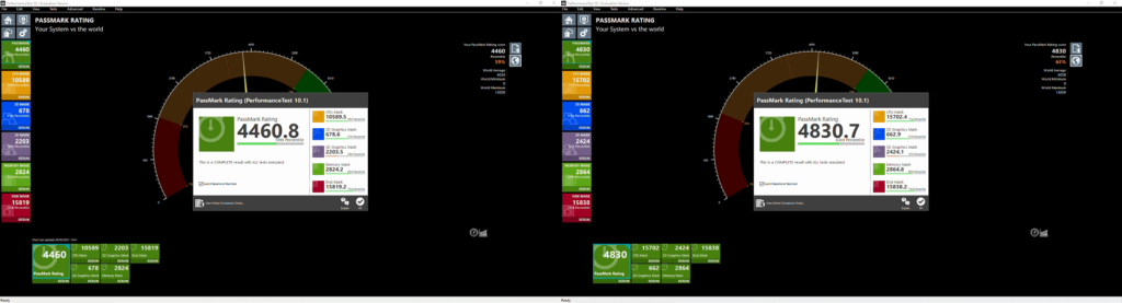 PassMark Benchmark Scores for ASUS mini PC