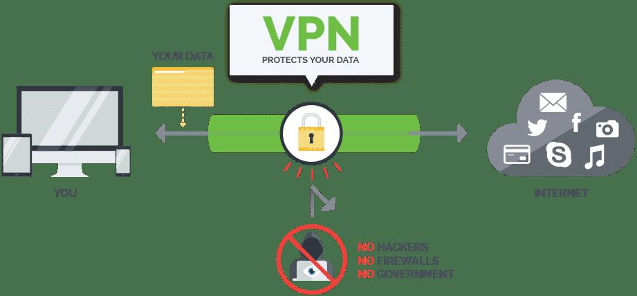Why Choose IPVanish (All Rights Resevered - IPVanish.com)