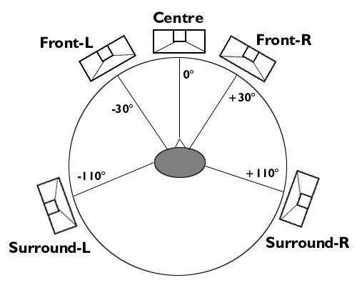 Surround Sound Suggested Speaker Placements