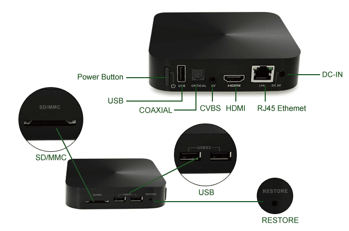 DroidBOX K5 (Refurbished) Android Set Top Box Sockets 2