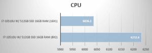 CPU performance in PassMark PerformanceTest 1.0