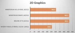 Mini PC benchmark