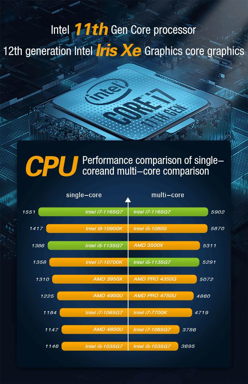 GPD WIN 3 - Showing CPU Performance
