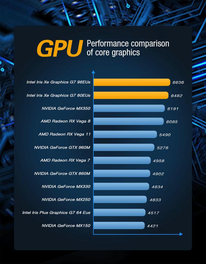 GPD WIN 3 - Showing GPU Performance