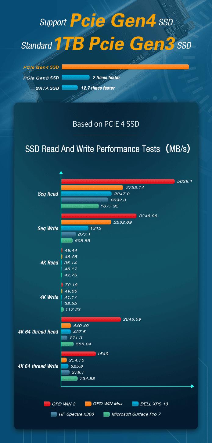 GPD WIN 3 - Showing SSD Performance