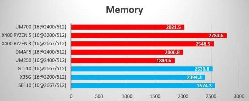 Summer 2021 Benchmark Memory