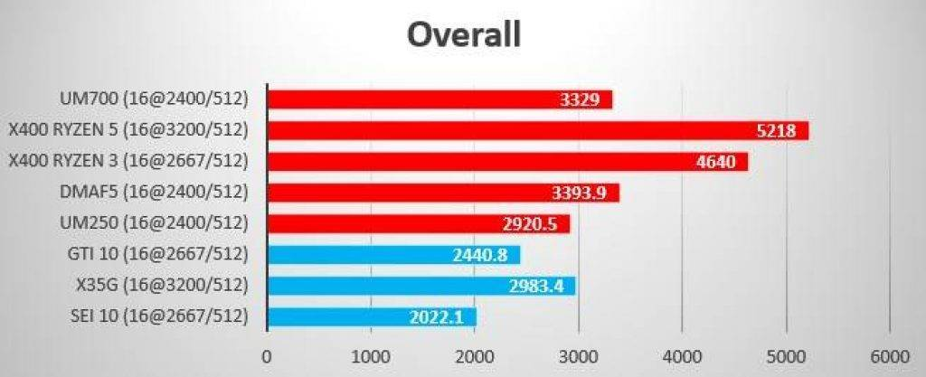 Summer 2021 Benchmark Overall