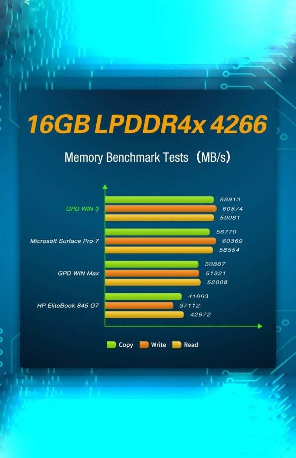 GPD WIN 3 Showing RAM Benchmarks