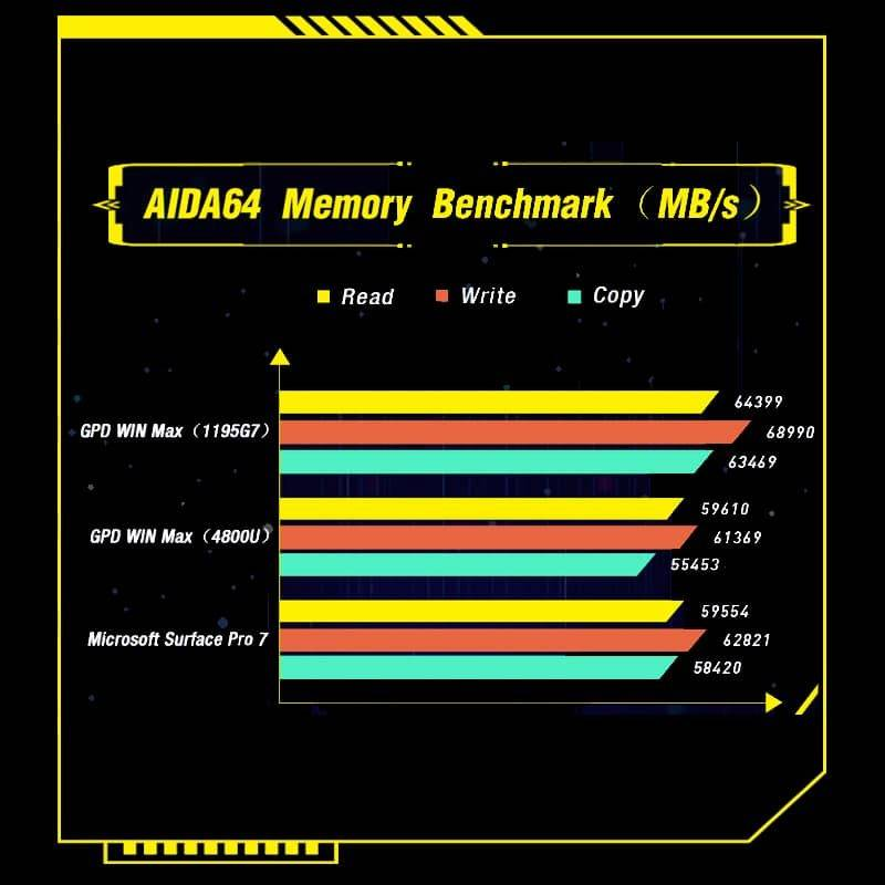 GPD WIN Max 2021 showing aida64 benchmarks