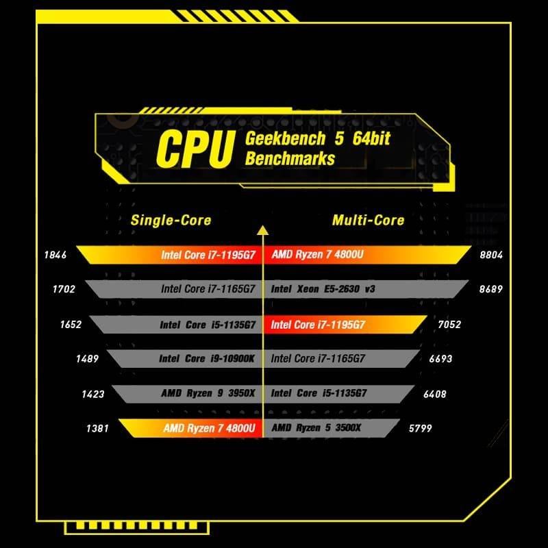 GPD WIN Max 2021 showing geekbench benchmarks