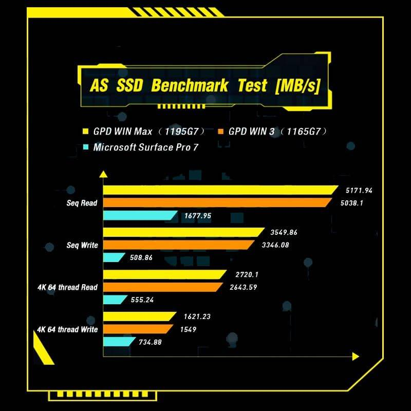 GPD WIN Max 2021 showing ssd benchmarks